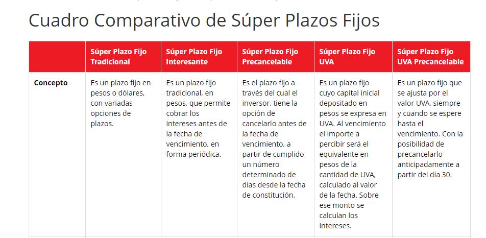 ¿Cómo calcular plazo fijo en Santander Rio?