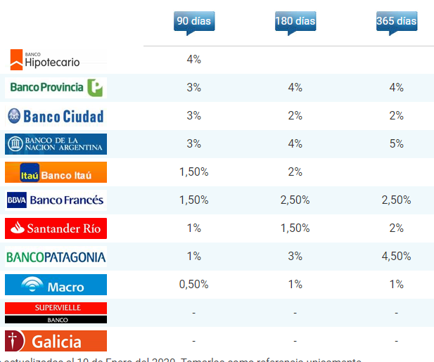 ¿Cuál Es La Tasa Plazo Fijo UVA En Banco Galicia En Argentina?