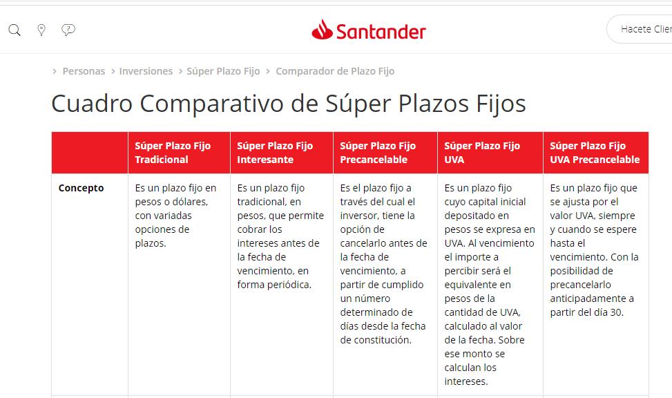 Requisitos De Plazo Fijo En Santander Rio